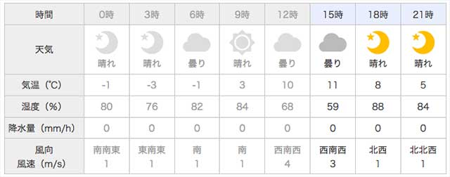 六文銭日記 2017 天気