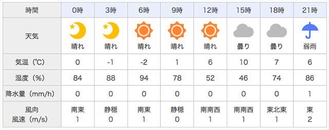 2017年 琵琶湖バスフィッシングガイド 天気写真