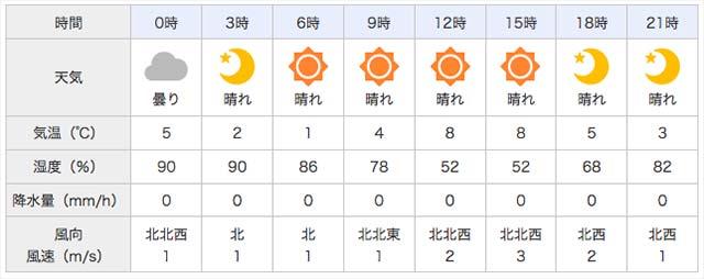 瀬田川 2月27日の天気写真