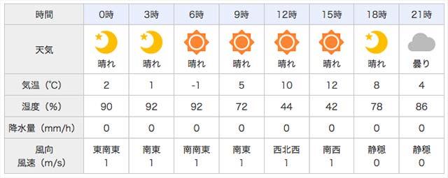 3月12日 天気予報