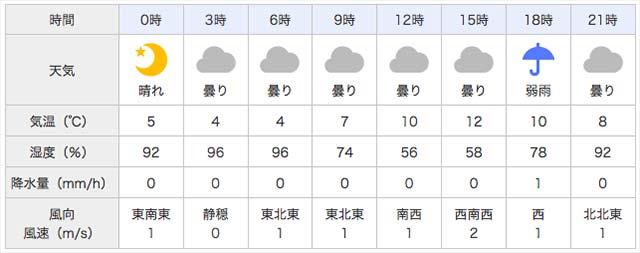 3月13日 天気予報写真