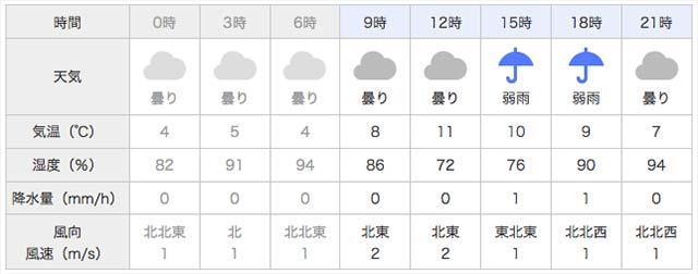 3月26日の天気