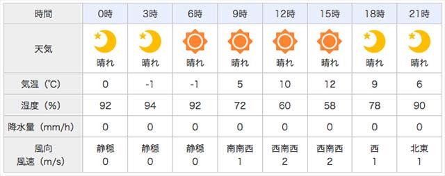 3月4日 天気予報