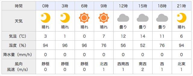 琵琶湖ガイド 3月6日 天気写真