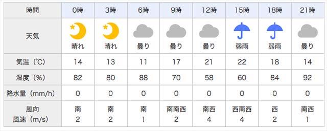 2017年4月15日 天気予報