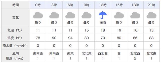 2017年4月22日 天気