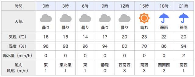 2017年4月9日 天気予報