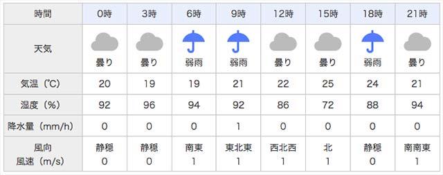 2017年5月24日 天気