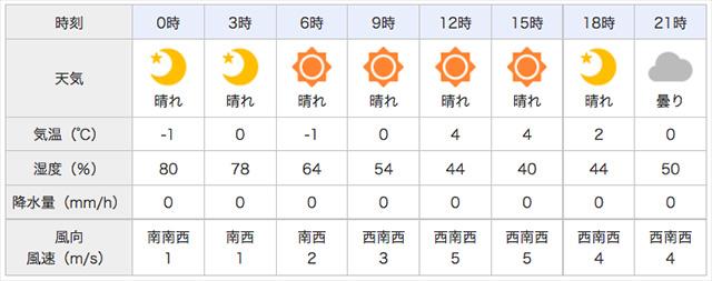 2018年2月4日 琵琶湖天気