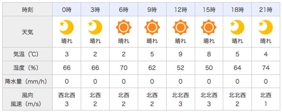 2018年3月10日 天気予報