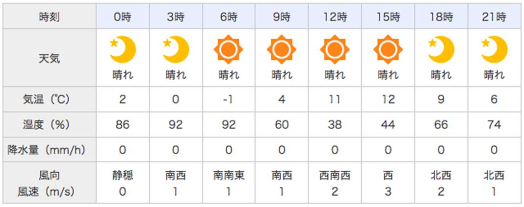 琵琶湖釣行 2018年 3月11日 天気写真